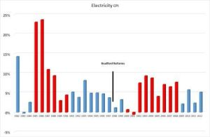 Electricity-Prices-1982-2012