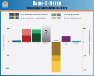 bribeometer